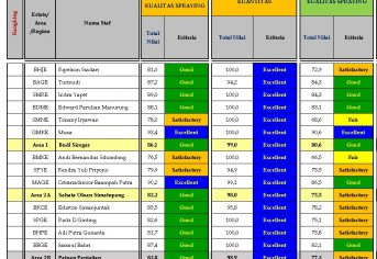 Performance BGS Area 1 Regional Mentaya, Periode Oktober 2020 dan sd Oktober 2020