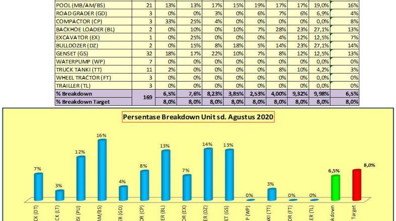 Laporan Breakdown CMNT Periode sd.Agustus 2020