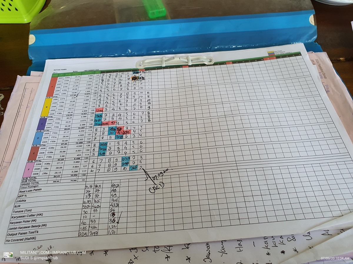 Monitoring Pusingan Panen Tidak Update
