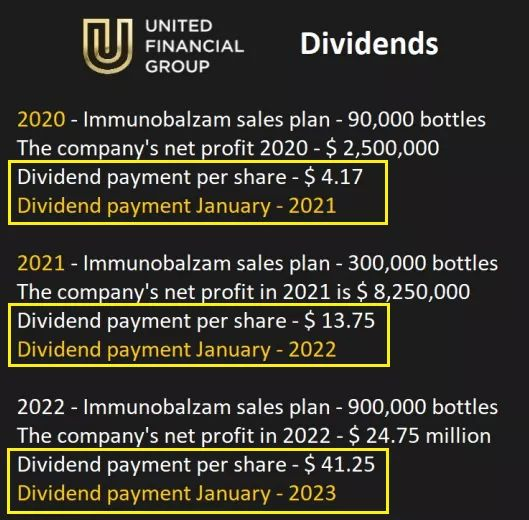 United Financial Group Dividends