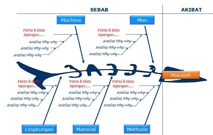 Fishbone Diagram - Mencari Penyebab Akar Masalah