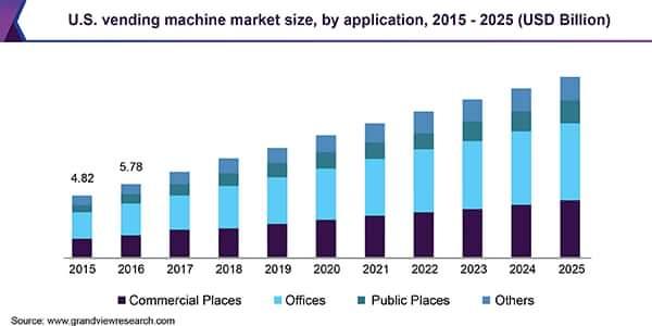 U.S Vending Machine Market Size, by application, 2015 - 2025 (USD Billion)