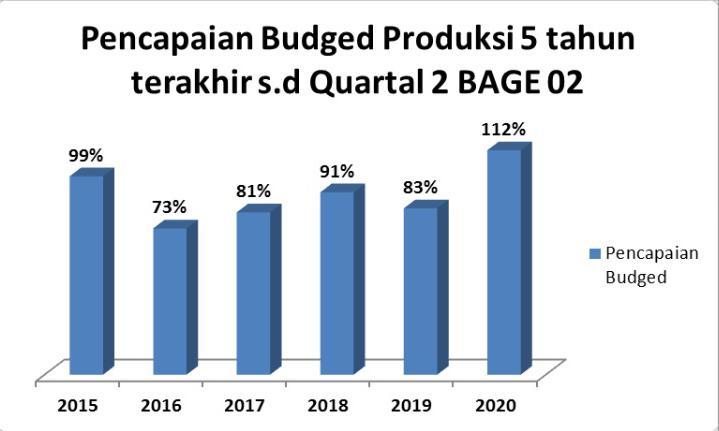 Pencapaian persentase budged produksi bage 02 5 tahun terakhir