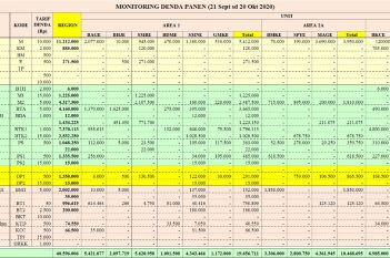 Region Mentaya - Monitoring Denda Panen, periode 21 September sd 20 Oktober 2020