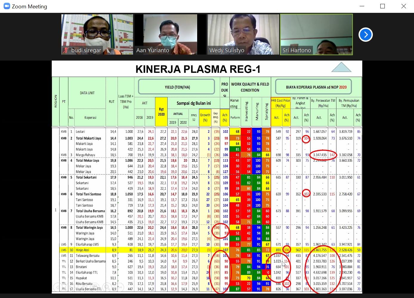 Kinerja Plasma Regional Mentaya, sd Nopember 2020