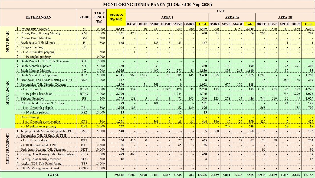 Monitoring Denda Panen Region Mentaya