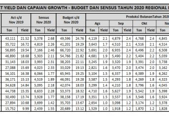 Peringkat capaian berdasarkan Yield per Estate sd November 2020