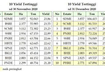 10 Yield Tertinggi Bulan Nopember 2020 vs Desember 2020, Estate KalTeng