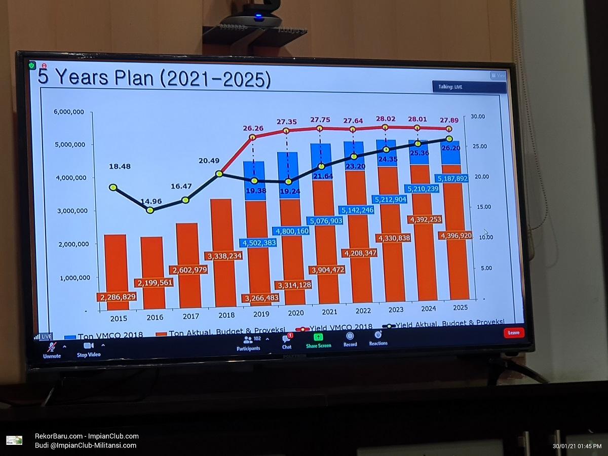 5 Years Plan, 2021 - 2025