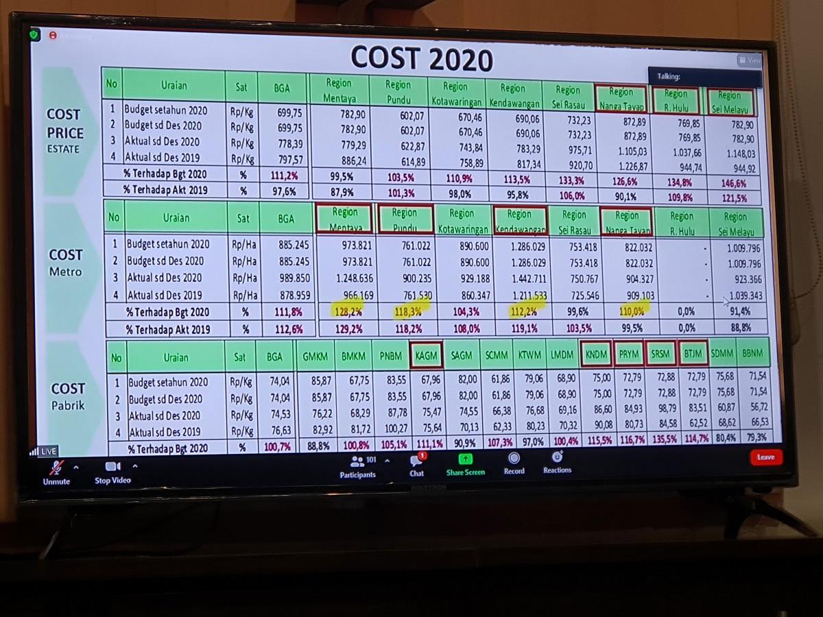 Cost 2020