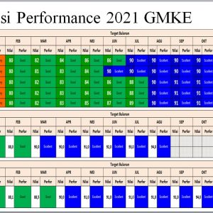 Deklarasi Performance 2021 GMKE