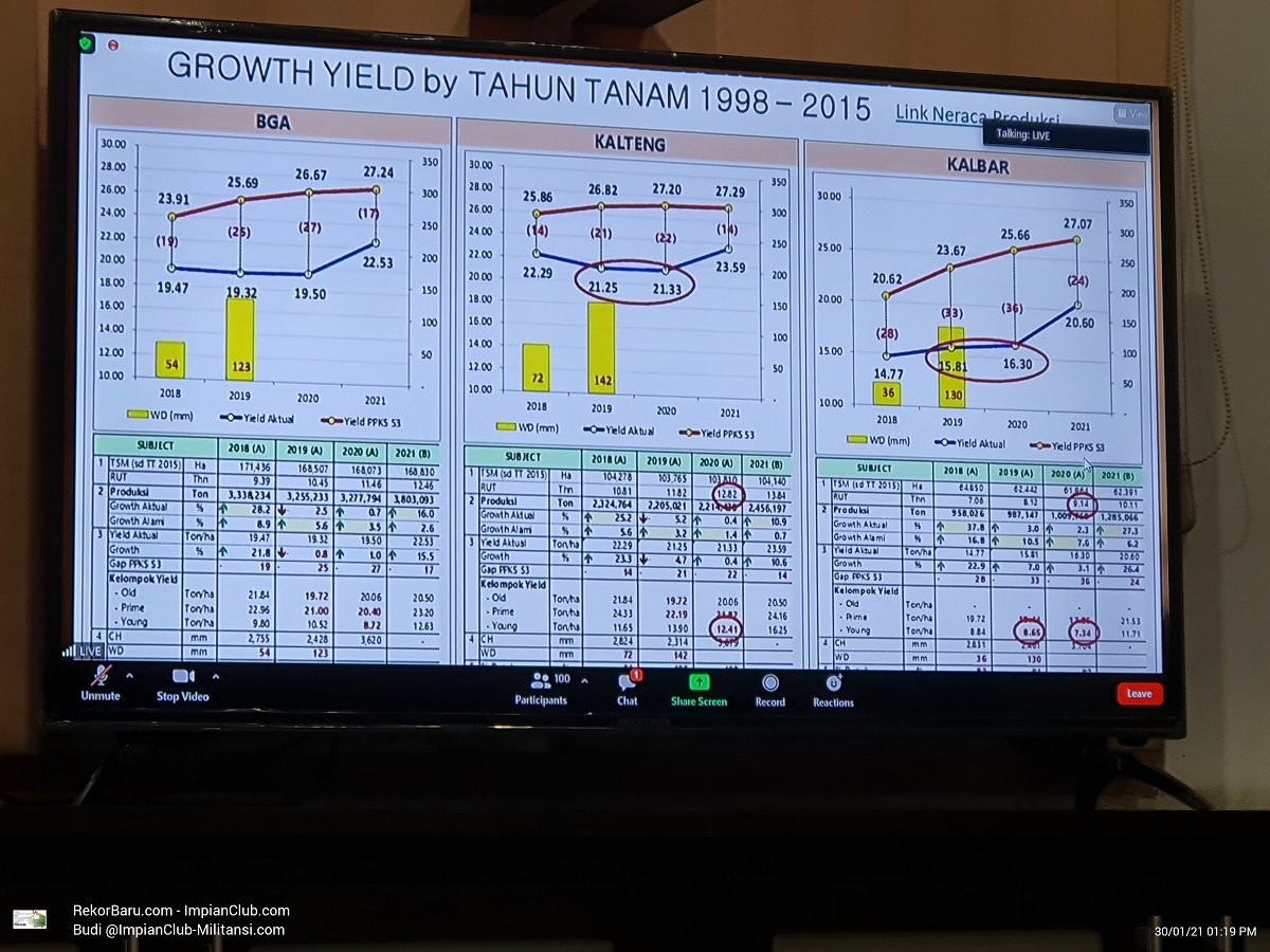Growth Yield by Tahun Tanam 1998 sd 2015