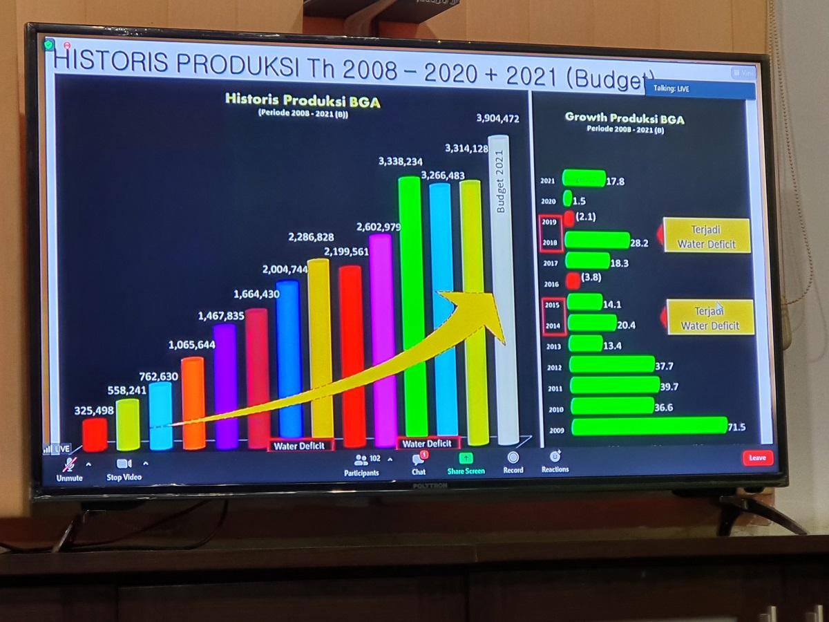 Historis Produksi Tahun 2008 - 2020 + 2021 Budget