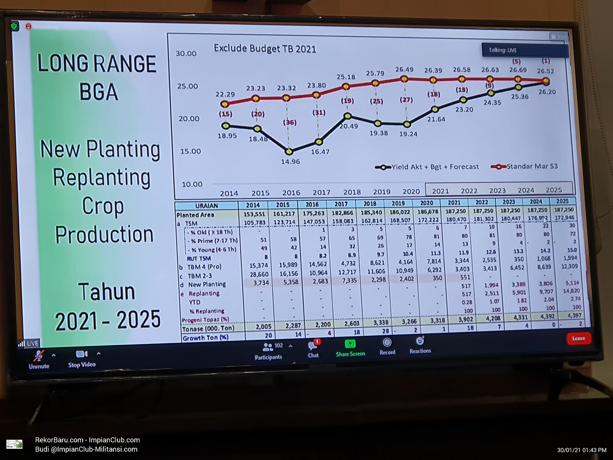 Long Range BGA, New Planting, Replanting Crop Production, Tahun 2021 - 20215