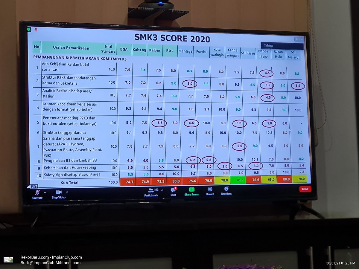 SMK3 Score 2020
