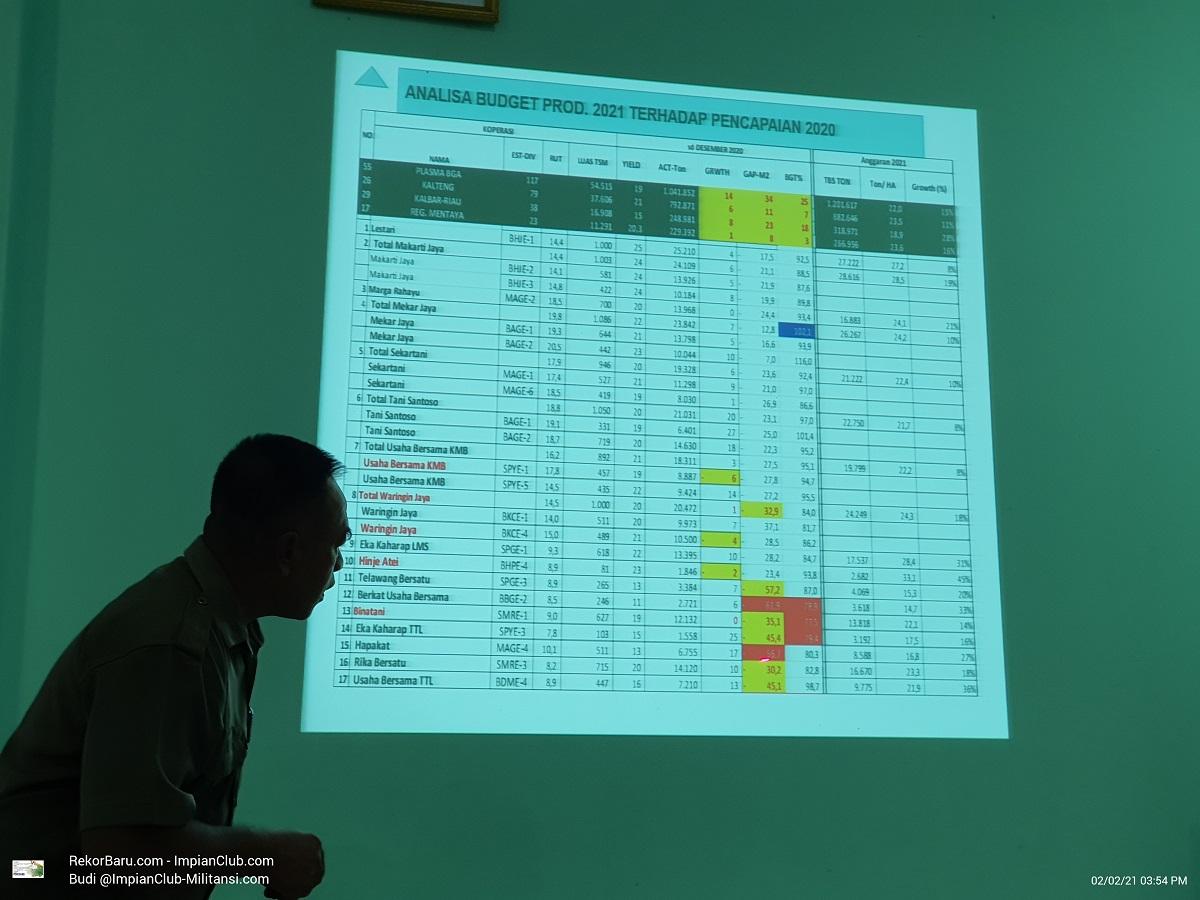 Plasma - Analisa Budget Produksi 2021 terhadap Pencapaian 2020