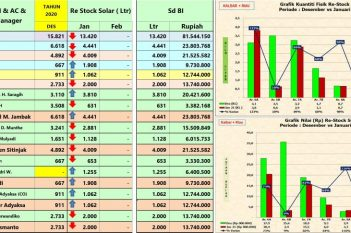 ReStock Solar di Masing-Masing Area Januari 2021... lanjutan 2