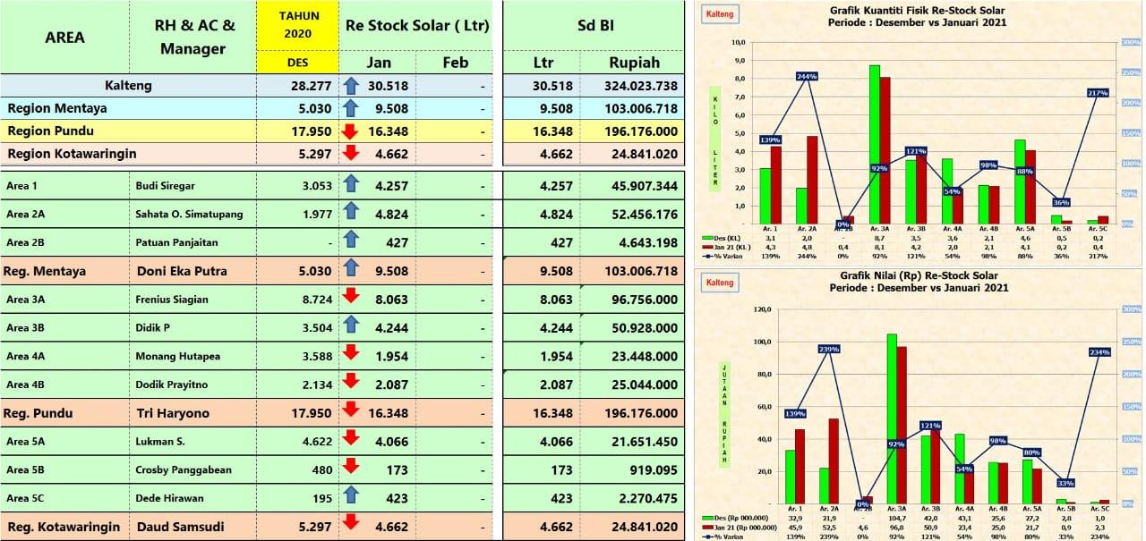 ReStock Solar di Masing-Masing Area Januari 2021... lanjutan 3