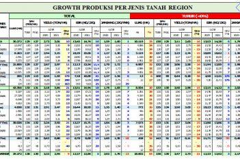Growth Produksi per Jenis Tanah Region sd Februari 2021