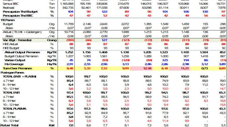 Losses Produksi di Masing-Masing Region BGA sd Periode Februari 2021