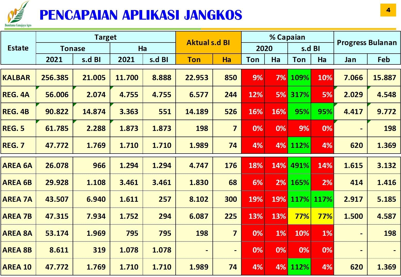 Pencapaian Aplikasi Jankos Region KalBar Periode Februari 2021