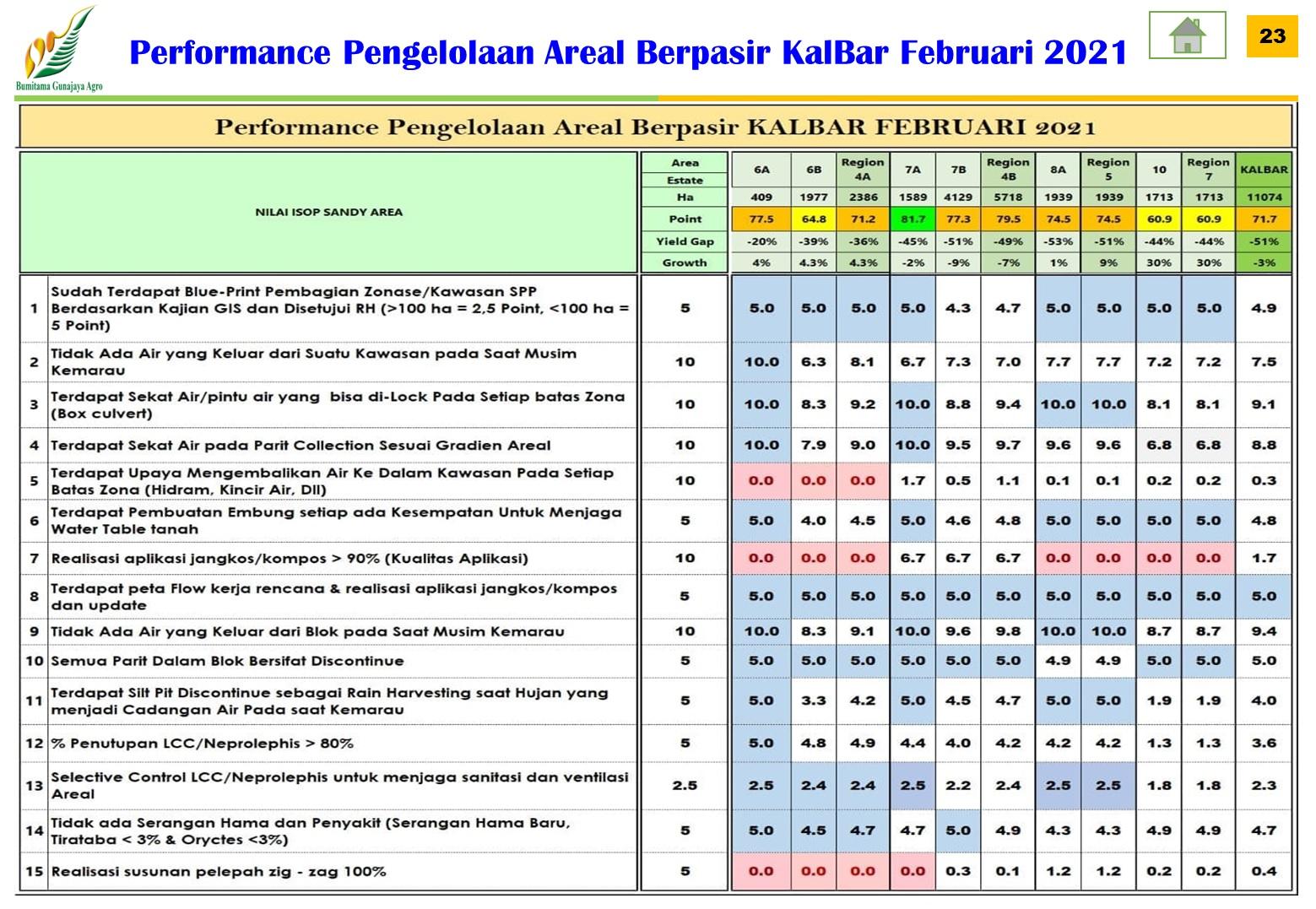Performance Pengelolaan Areal Berpasir Region KalBar Periode Februari 2021